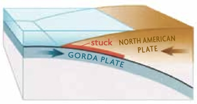 Gorda plate, North American plate, stuck with arrows pointing towards eachother