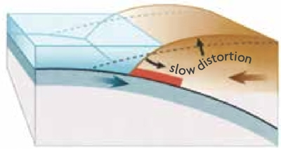 Slow distortion - plates moving to show how the wave is formed