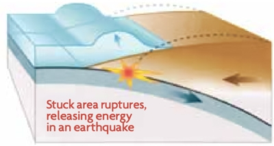 Stuck area ruptures, releasing energy in an earthquake - arrows pointing in three directions away from the source of the rupture.