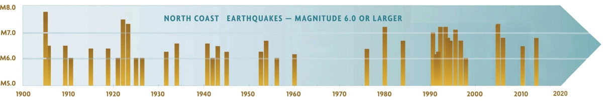 A graph of quakes that have happened on the north coast of a magnitude of 6.0 or larger
